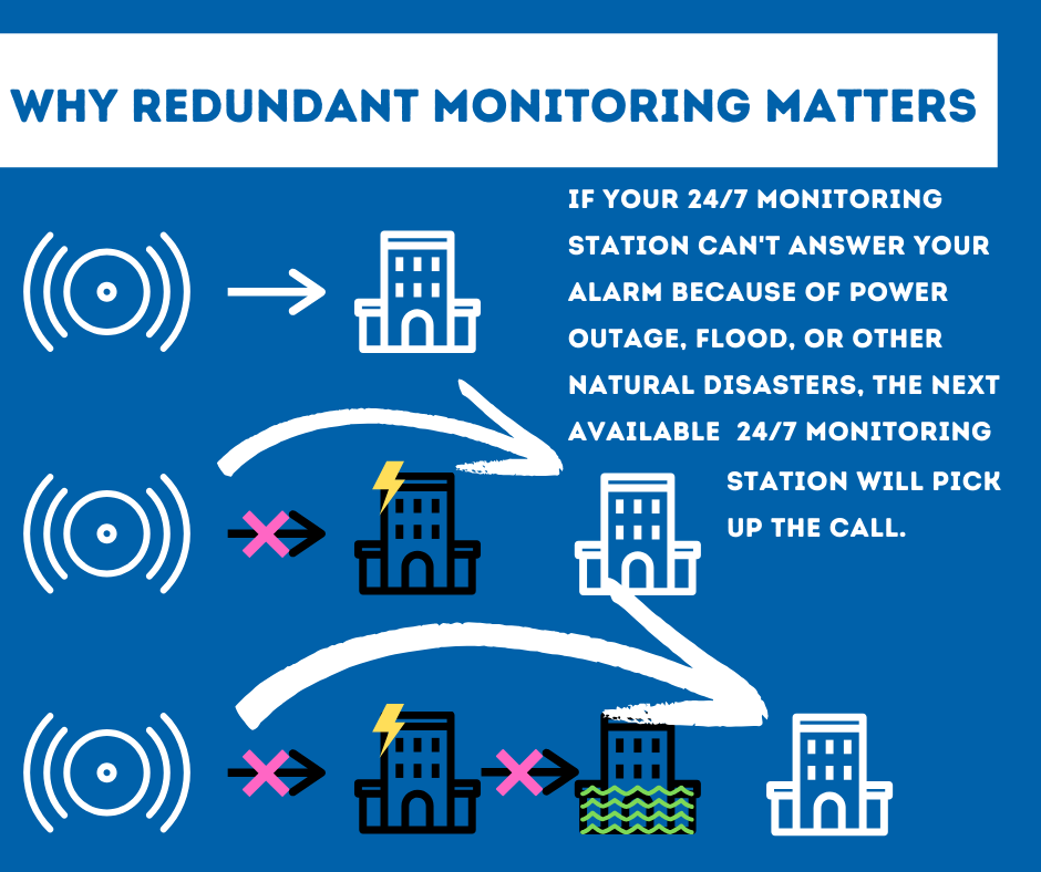 Security System Monitoring Charleston